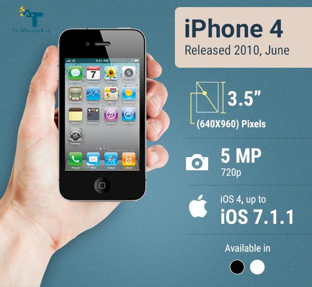 iphone-history-techmasterblog-mashud-iqbal আইফোন টেকমাস্টারব্লগ
