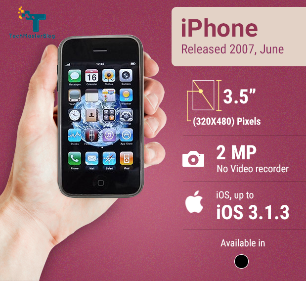 iphone-history-techmasterblog-mashud-iqbal (10)