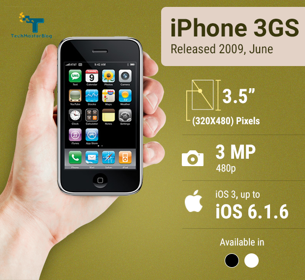 iphone-history-techmasterblog-mashud-iqbal (3)